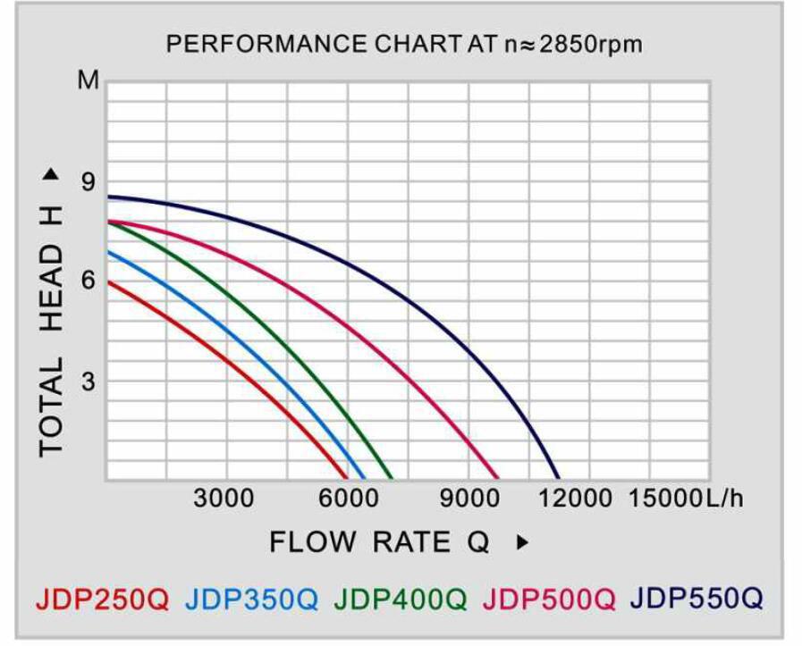 JDP-Q Submersible Pump