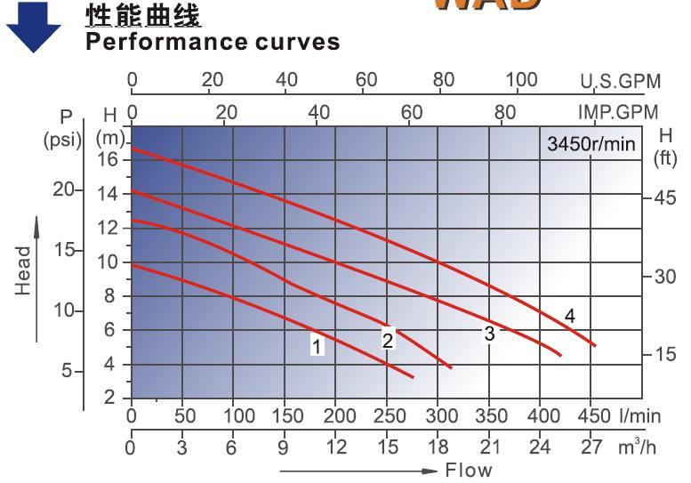 WCD WBD WAD Bathtub Pump